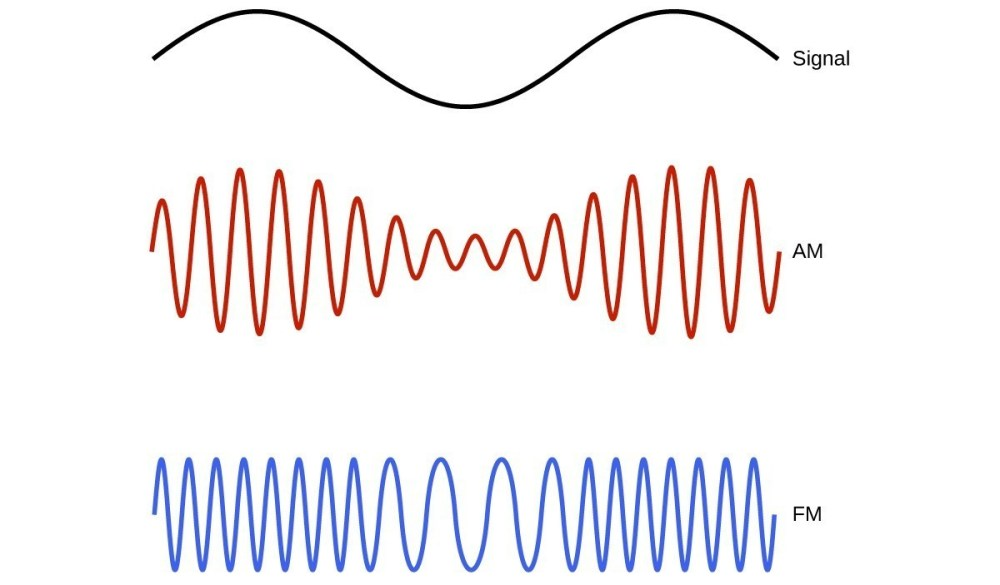 medium resolution of  this figure shows 3 wave diagrams the first wave diagram is in black and shows