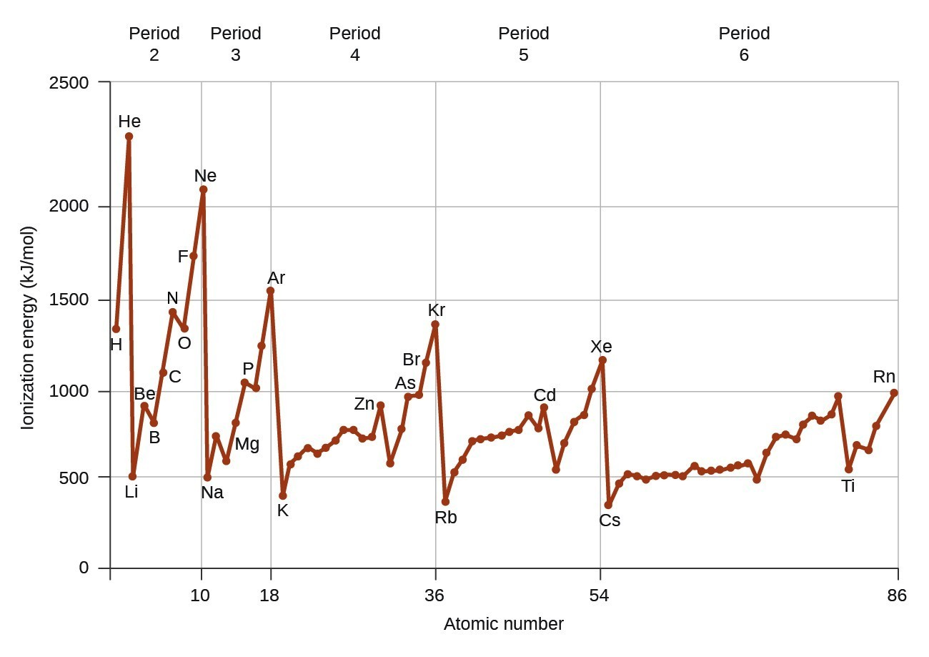 hight resolution of this figure includes a graph labeled atomic number on the horizontal axis