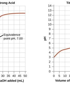 The first graph on left is titled  ctitration of also acid base titrations chemistry for majors rh coursesmenlearning