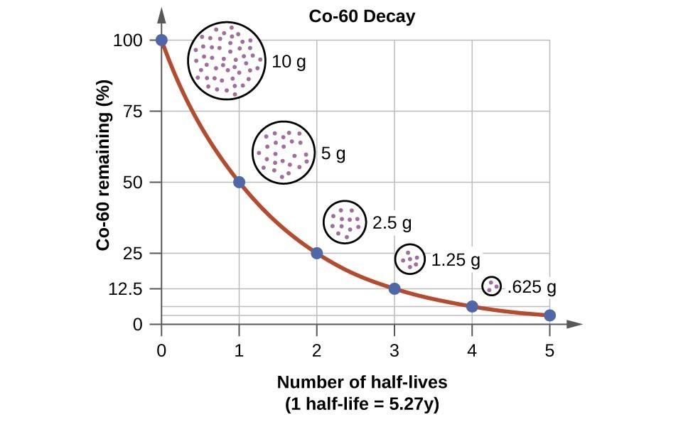 Radioactive Decay | Chemistry