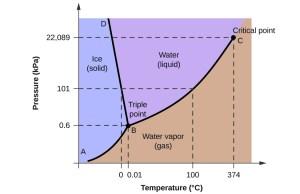 Phase Diagrams | Chemistry