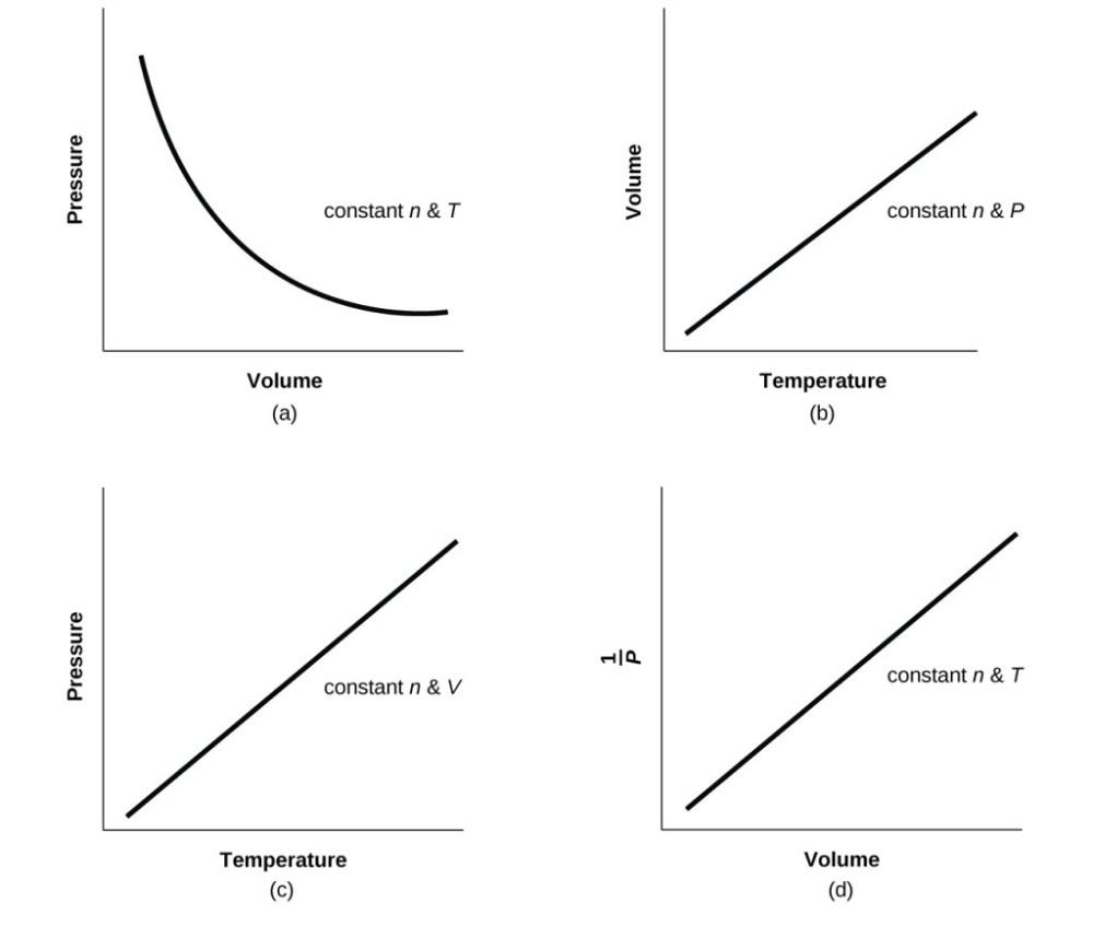 medium resolution of 24 for a gas exhibiting ideal behavior