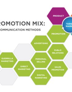 The promotion mix marketing communication methods also integrated imc introduction rh coursesmenlearning