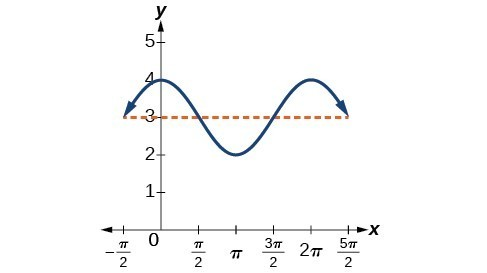 Determining the Amplitude and Period of a Sinusoidal