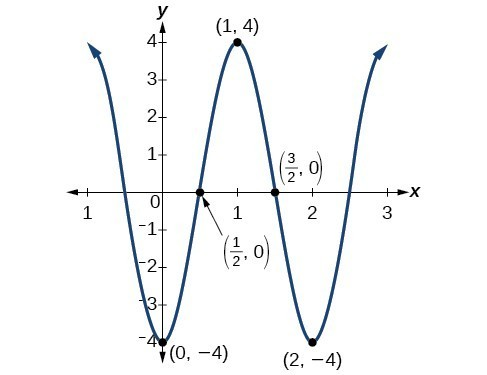 Finding Equations and Graphing Sinusoidal Functions