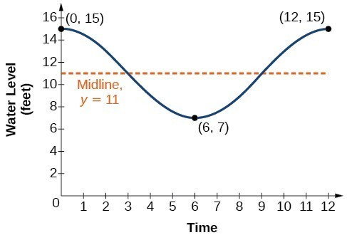 8 3 practice trigonometry form g with work