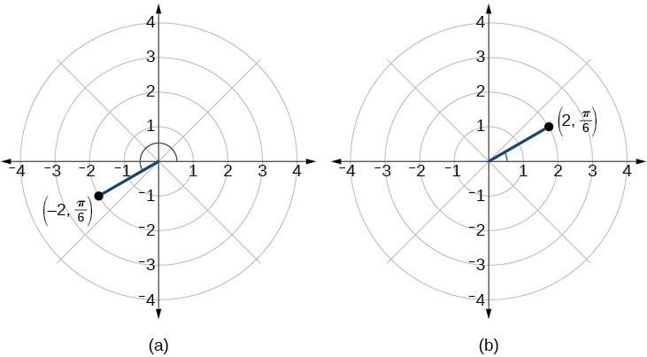 子供向けぬりえ: 新鮮なX2y236 Polar Equation