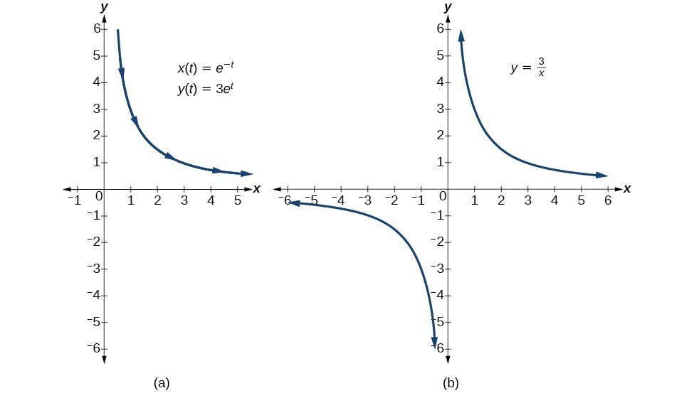 Methods for Finding Cartesian and Polar Equations from