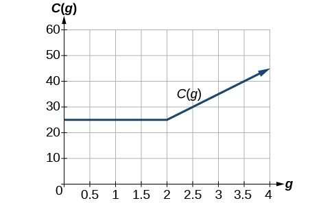 Piecewise Defined Functions Edgenuity Answers - Maison