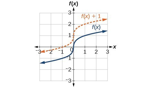 Graph functions using vertical and horizontal shifts