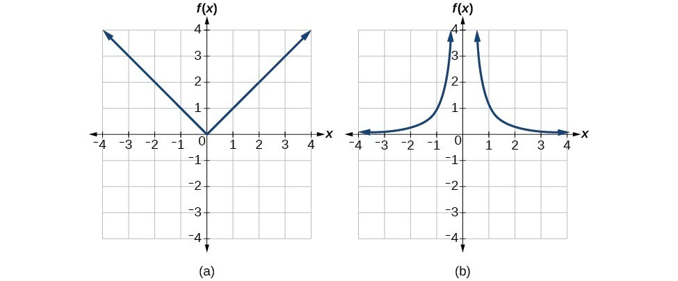 Determine the domain and range of an inverse function