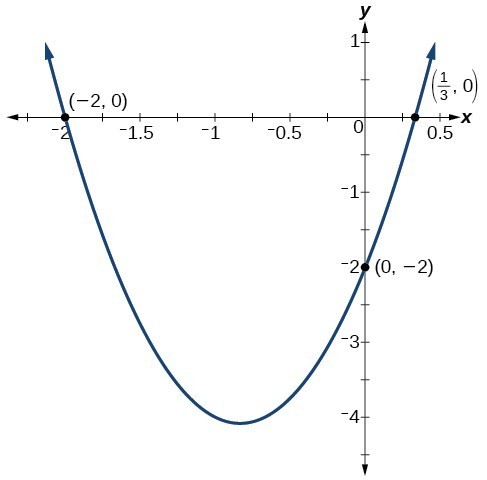 Determine a quadratic function's minimum or maximum value