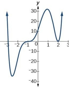 Graph of    dx  also zeros end behavior and turning points college algebra rh coursesmenlearning