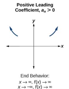 Even degree odd also determine end behavior college algebra rh coursesmenlearning