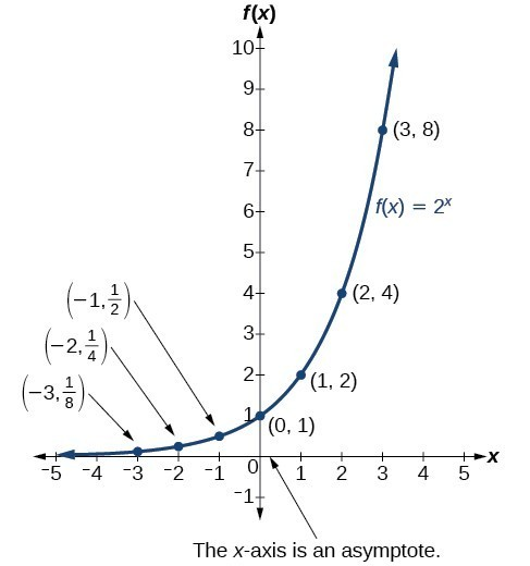 8 1 Graphing Exponential Functions Worksheet Answers