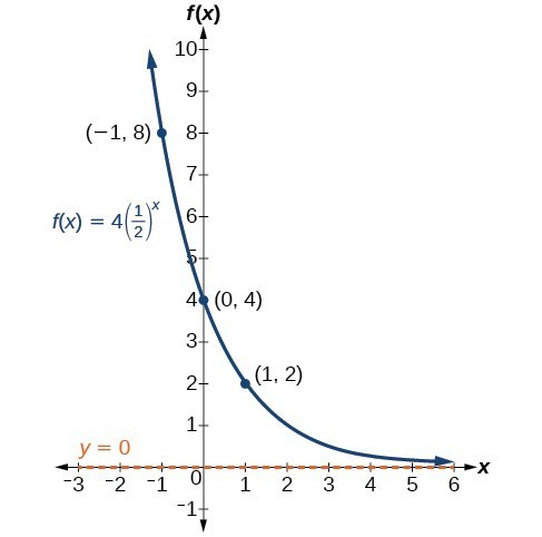 Graph exponential functions using transformations