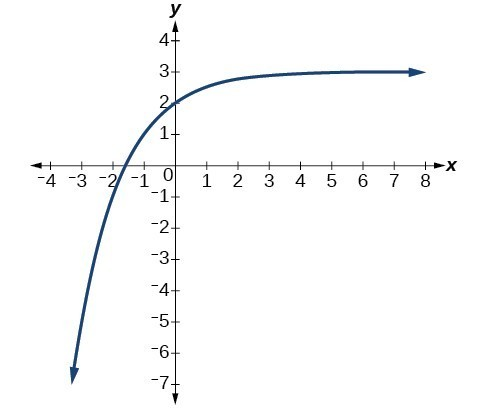 Exponential and Logarithmic Functions Practice Test