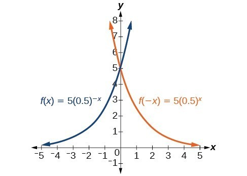 Solutions: Exponential and Logarithmic Functions Practice