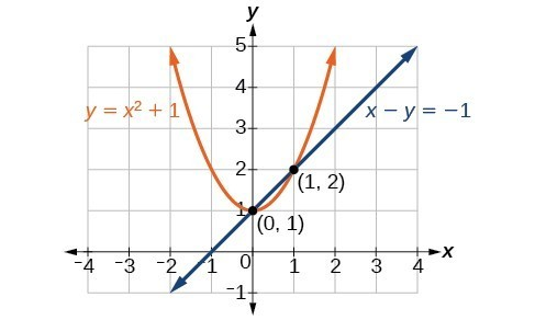 Solving a System of Nonlinear Equations Using Substitution