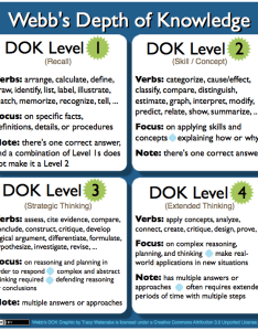 Dok also webb   depth of knowledge planning teaching strategies rh coursesmenlearning