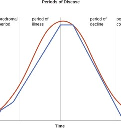 a graph titled periods of disease with time on the x axis and two [ 1100 x 763 Pixel ]