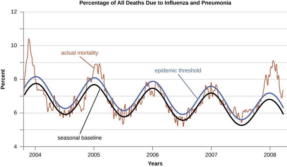 medium resolution of a graph of the percentage of all deaths due to influenza an pneumonia the x