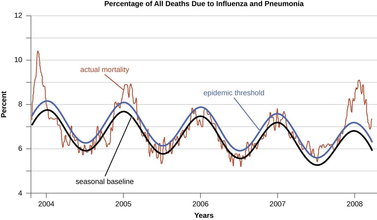 hight resolution of a graph of the percentage of all deaths due to influenza an pneumonia the x
