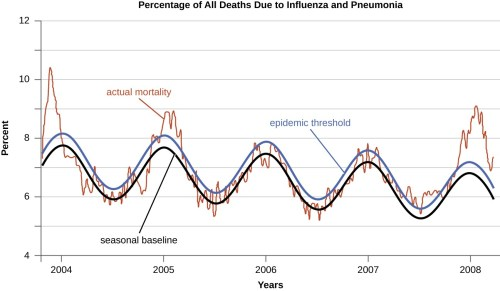 small resolution of a graph of the percentage of all deaths due to influenza an pneumonia the x