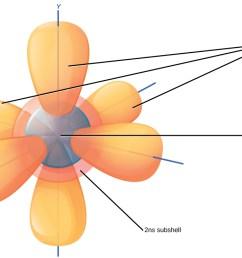 electron orbitals [ 1117 x 735 Pixel ]