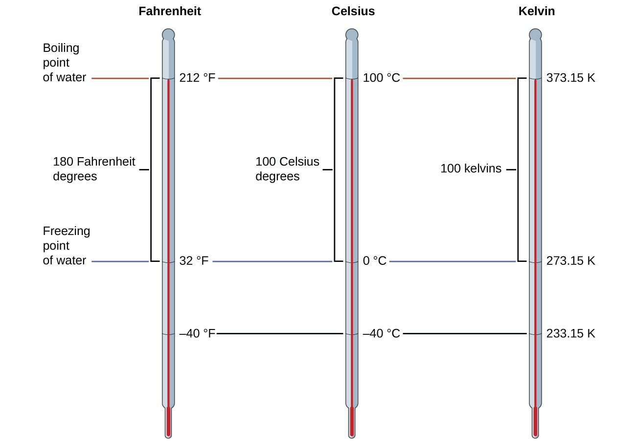 Mathematical Treatment Of Measurement Results