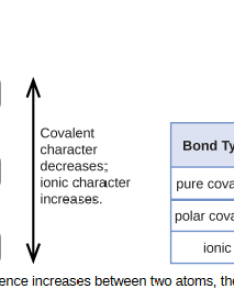 Two flow charts and table are shown the first chart is labeled   also covalent bonding chemistry  rh coursesmenlearning