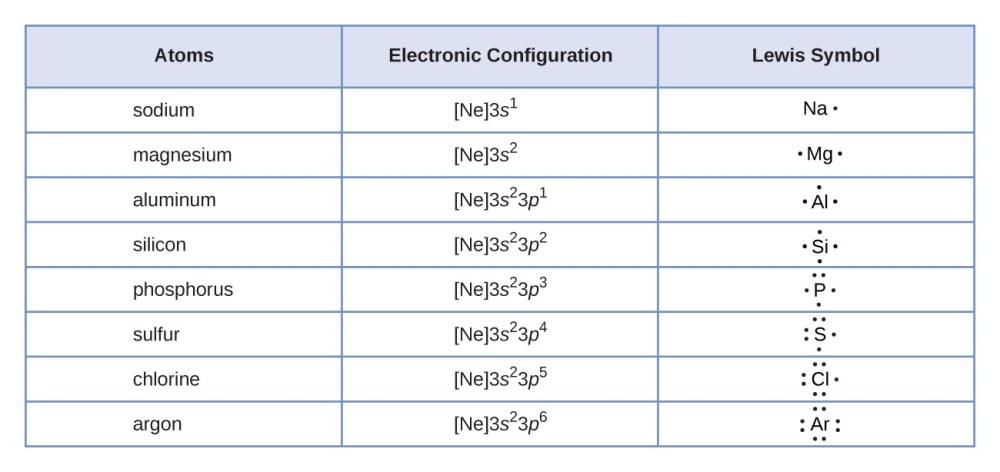 medium resolution of lewis symbols