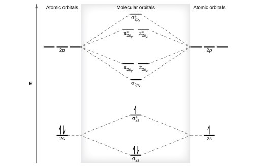 small resolution of a diagram is shown that has an upward facing vertical arrow running along the left figure 9 this is the molecular orbital diagram for the homonuclear