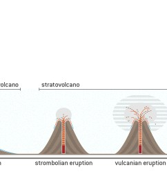 the image correlates types of volcanoes with their respective eruption highlighting the differences  [ 3523 x 962 Pixel ]