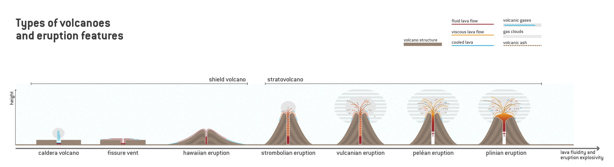 hight resolution of the image correlates types of volcanoes with their respective eruption highlighting the differences