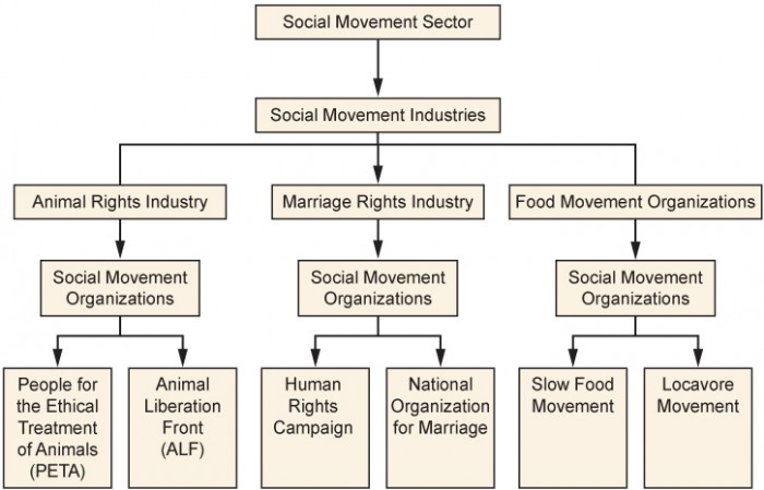 Reading Theoretical Perspectives On Social Movements
