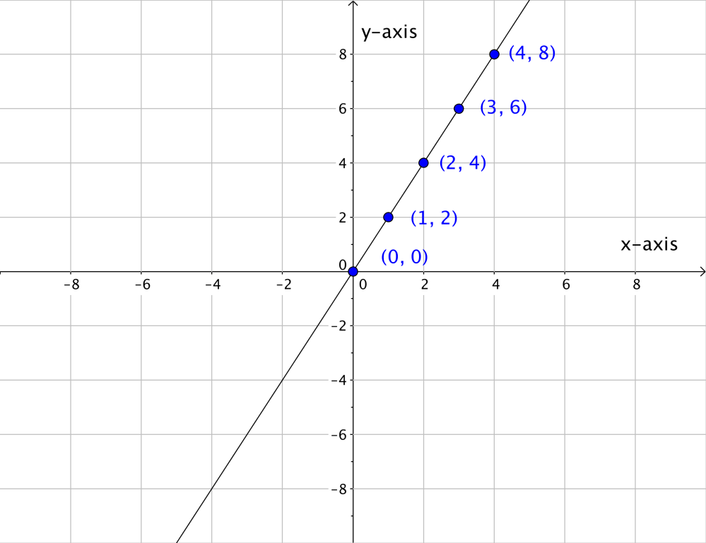 medium resolution of a line drawn through the point 0 0 the point 1