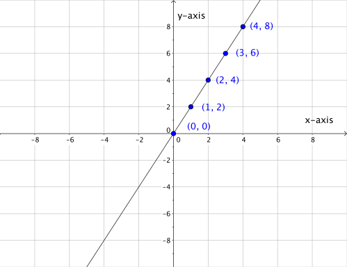 small resolution of a line drawn through the point 0 0 the point 1