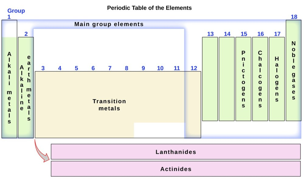 medium resolution of this diagram combines the groups and periods of the periodic table based on their similar properties