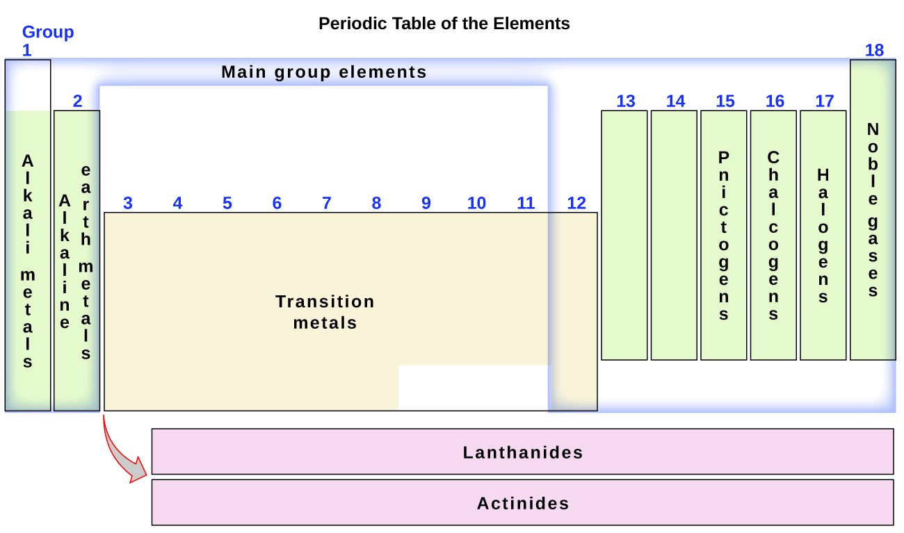hight resolution of this diagram combines the groups and periods of the periodic table based on their similar properties