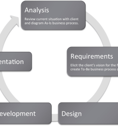 many information systems projects are conceived of in a life cycle that progresses in stages from analysis to implementation the diagram below shows the  [ 1791 x 1280 Pixel ]