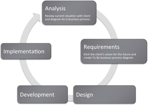 small resolution of many information systems projects are conceived of in a life cycle that progresses in stages from analysis to implementation the diagram below shows the