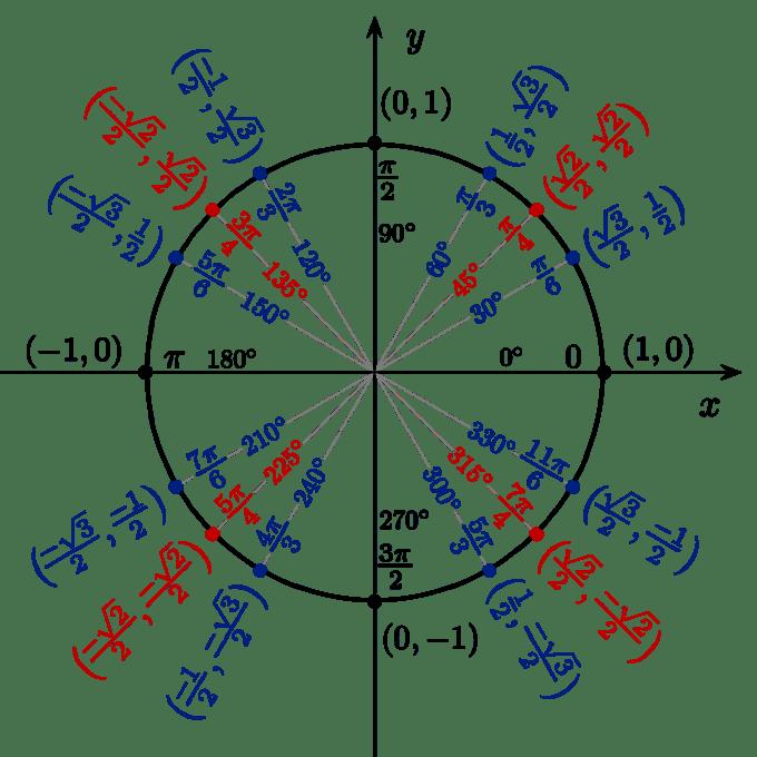 Circle Divided Into 5 Angles