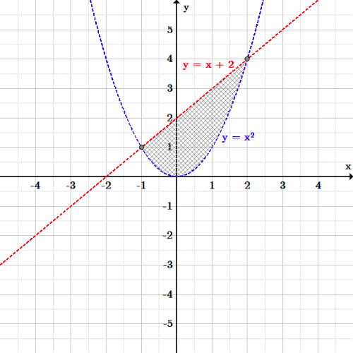 Nonlinear Systems of Equations and Inequalities