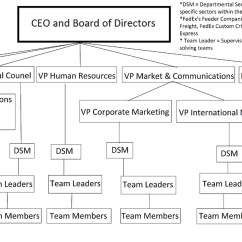 Functional Hierarchy Diagram Kenwood Radio Wiring Common Organizational Structures Boundless Management
