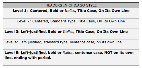 Chicago Turabian Structure And Formatting Of Specific