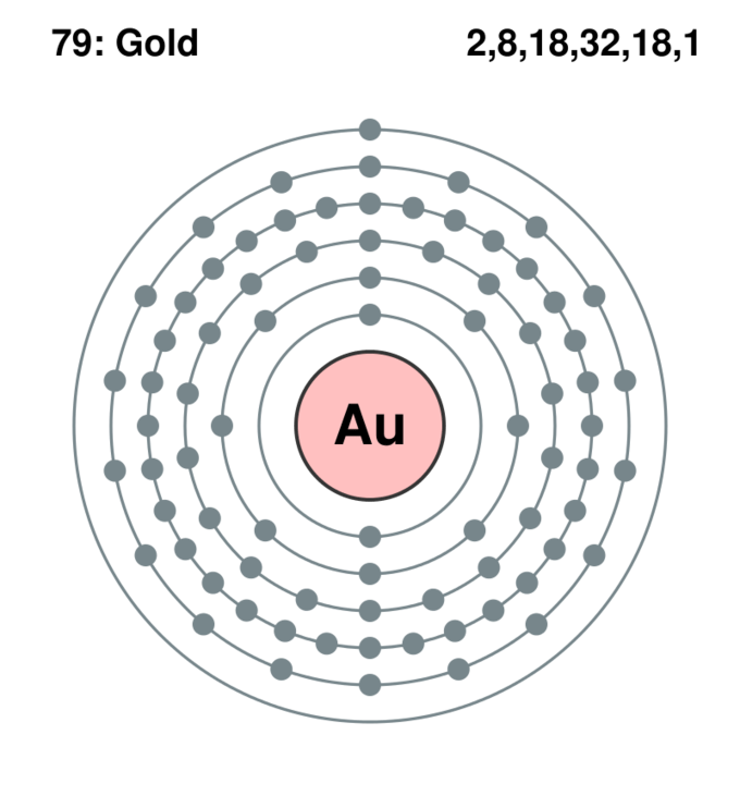 gold bohr diagram of atom 12 volt rocker switch with light wiring lewis dot symbols and structures boundless chemistry principal energy levels au the figure shows organization electrons around nucleus a