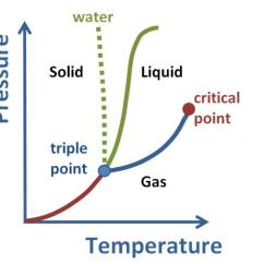 Phase Change Of Water Diagram Open Source Visio Alternative Network Changes Boundless Chemistry Transition Solid To Gas