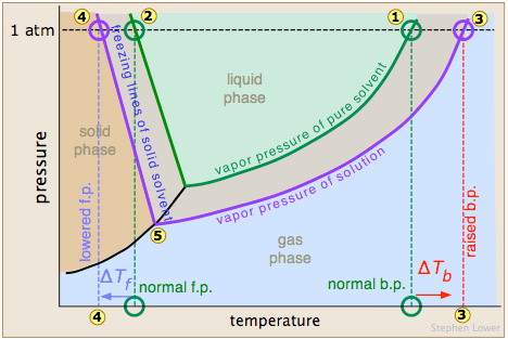 normal boiling point phase diagram hw 2000i inverter wiring colligative properties of nonelectrolyte solutions | boundless chemistry