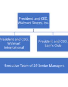 The top of walmart   organizational structure which consists ten additional layers also purpose organization principles management rh coursesmenlearning